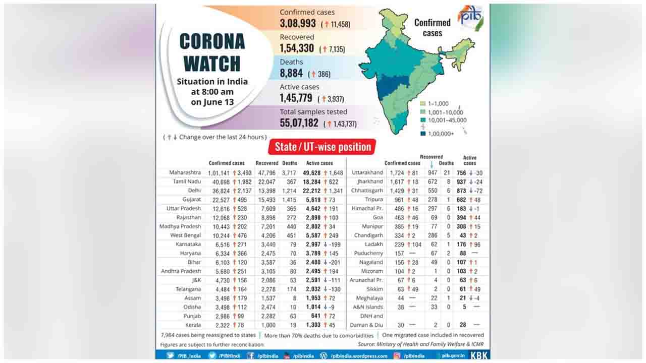 Checkout the State-wise distribution of #COVID19 cases in the country (as on June 13, 2020)