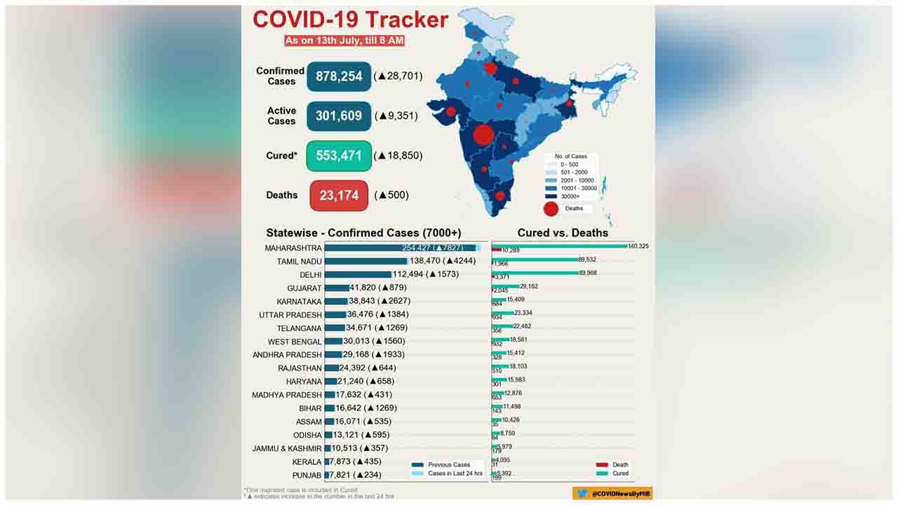 COVID-19 India Tracker (As on 13 July, 2020, 08:00 AM)