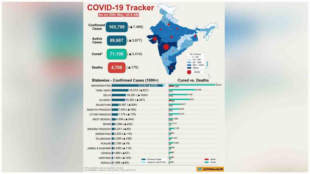 COVID-19 India Tracker- As on 29 May 2020, 08:00 AM