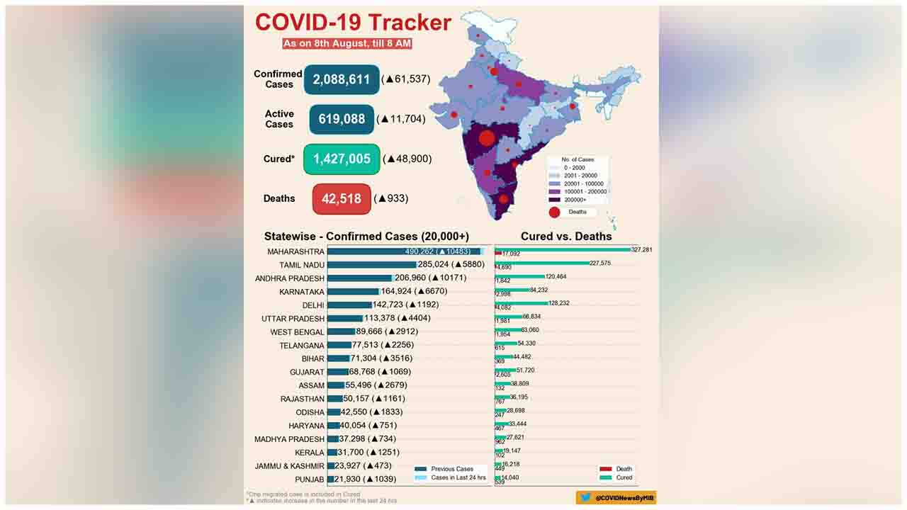 COVID19 India Tracker (As on 8 August, 2020, 08:00 AM)