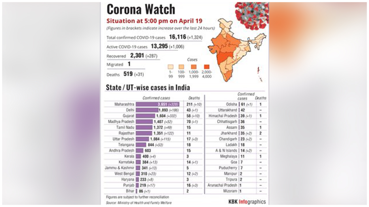 Covid-19 Spread In India- State Wise Analysis