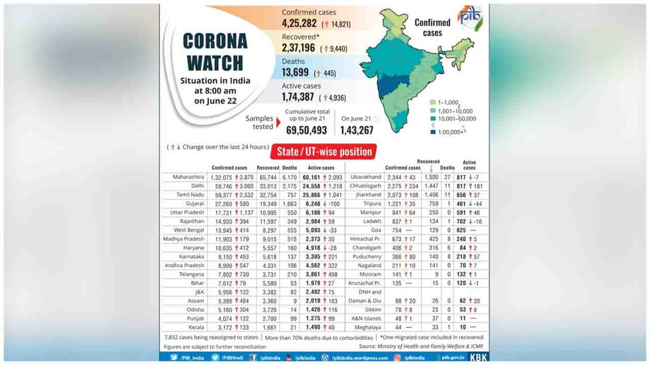 Here's the State-wise distribution of COVID19 cases in the country (as on June 22, 2020)