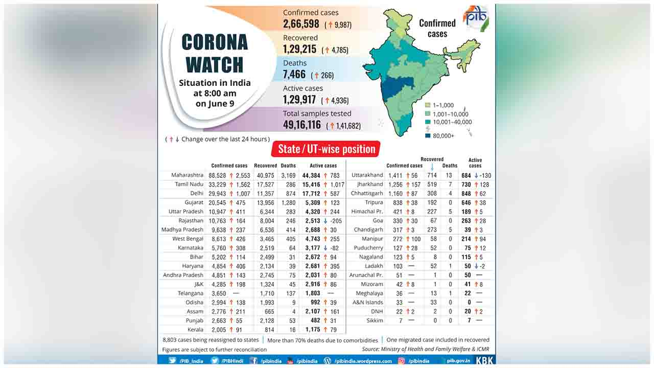 Here's the State-wise distribution of COVID19 cases in the country (as on June 9, 2020)