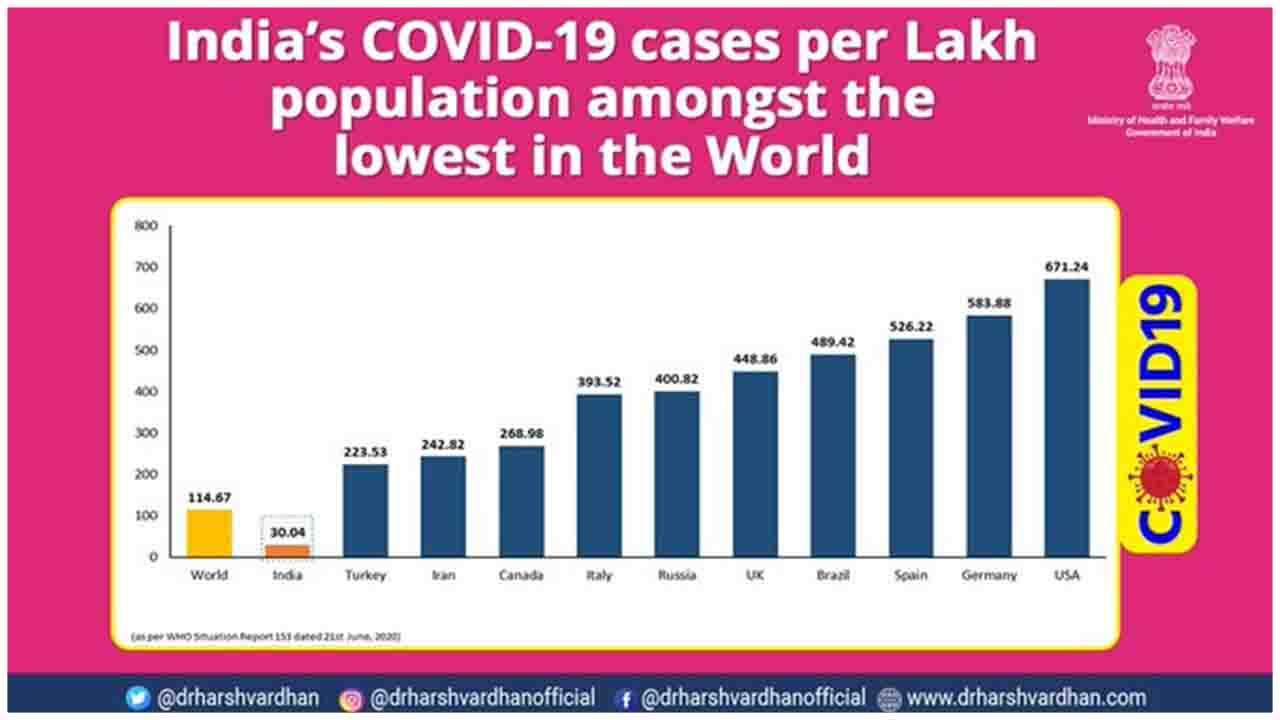 India has one of the lowest cases per lakh population, shows  the WHO Situation Report-153