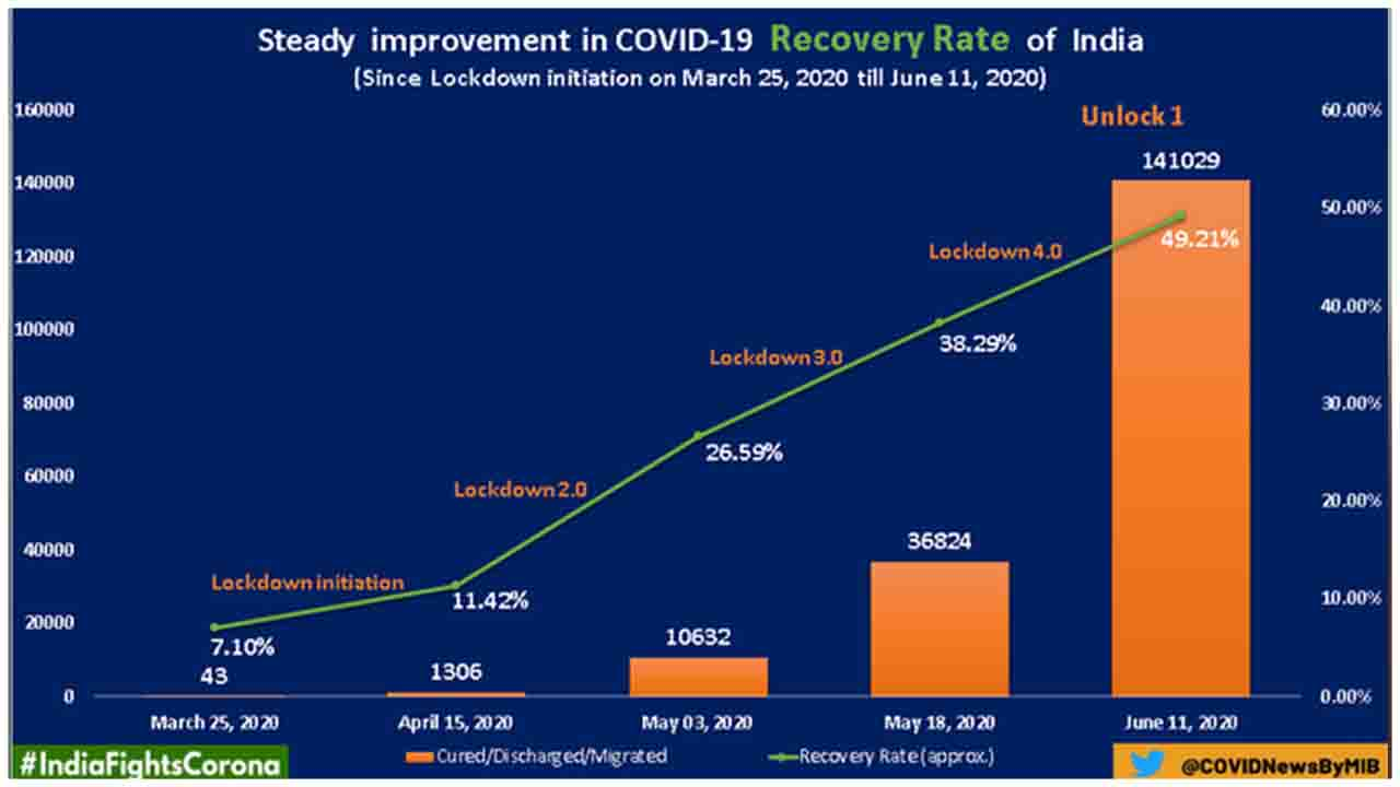 India is witnessing a steady improvement in COVID19 Recovery Rate.