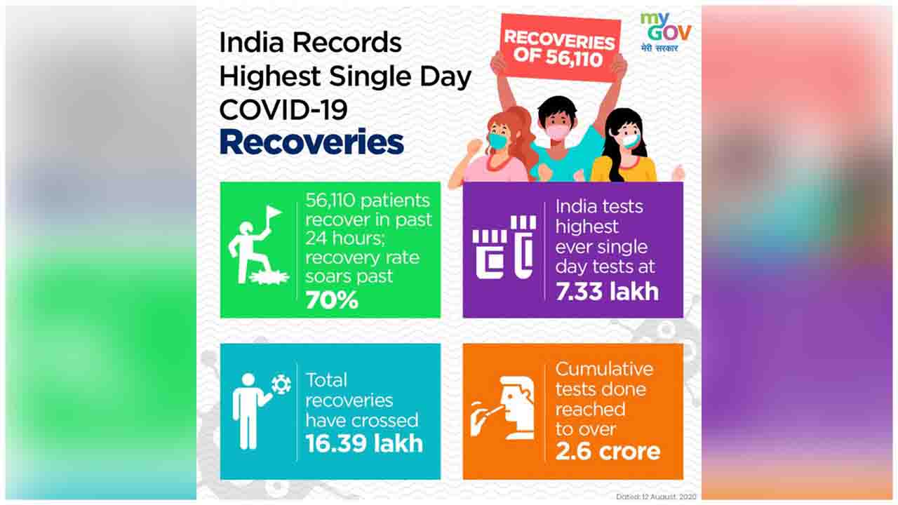 India records it's highest single-day COVID-19 recoveries.