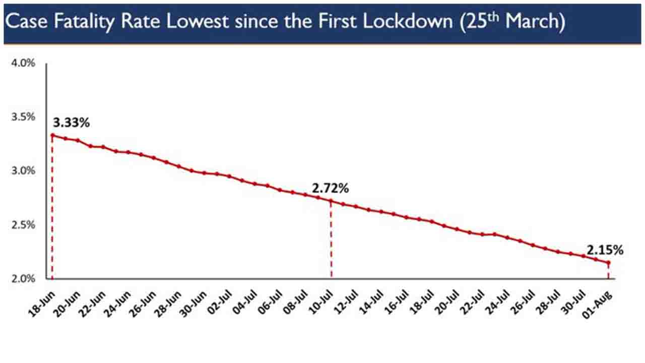India's Case Fatality Rate for COVID19 lowest at 2.15% since 1st Lockdown.