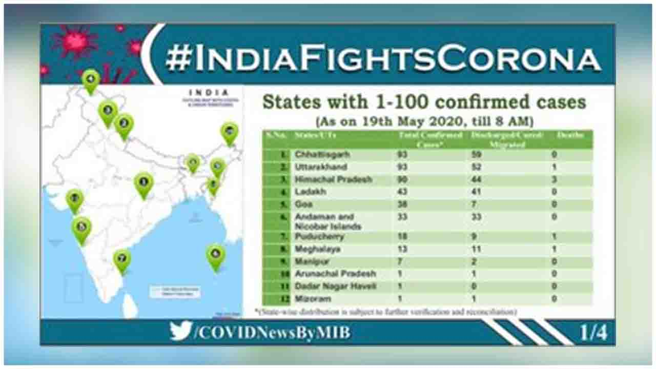 State-wise details of Total Confirmed COVID19 cases (till 19 May, 2020, 08:00 AM)