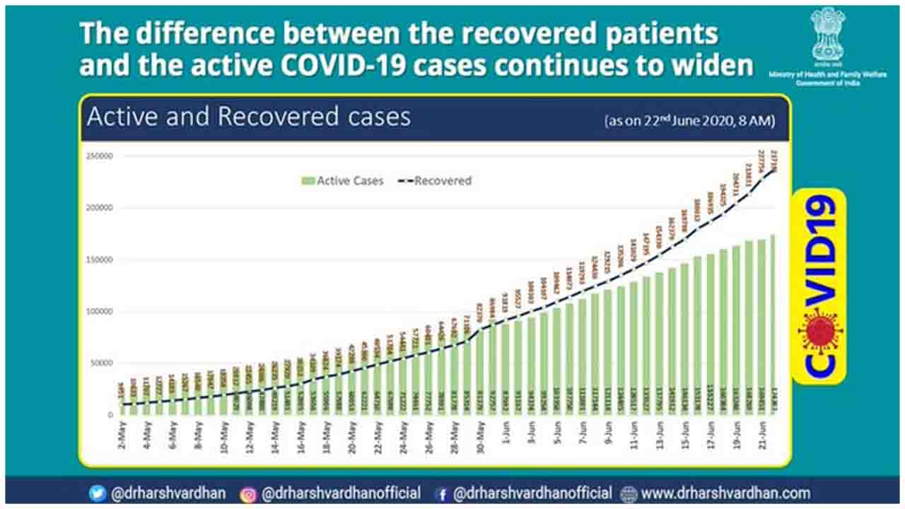 The difference between the total number of recovered patients & the total no of active COVID19 cases continues to widen. Check out the Graph